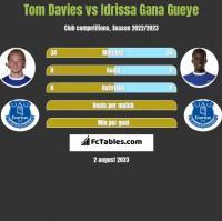 Tom Davies vs Idrissa Gana Gueye h2h player stats