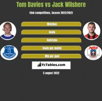 Tom Davies vs Jack Wilshere h2h player stats
