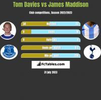 Tom Davies vs James Maddison h2h player stats