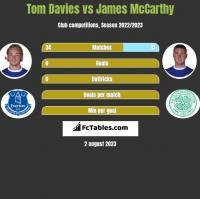 Tom Davies vs James McCarthy h2h player stats