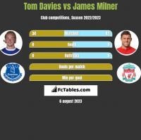 Tom Davies vs James Milner h2h player stats