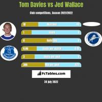 Tom Davies vs Jed Wallace h2h player stats