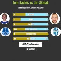 Tom Davies vs Jiri Skalak h2h player stats