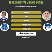 Tom Davies vs Jonjoe Kenny h2h player stats
