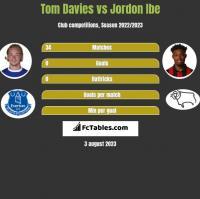 Tom Davies vs Jordon Ibe h2h player stats