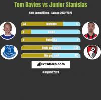 Tom Davies vs Junior Stanislas h2h player stats
