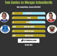 Tom Davies vs Morgan Schneiderlin h2h player stats