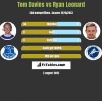 Tom Davies vs Ryan Leonard h2h player stats