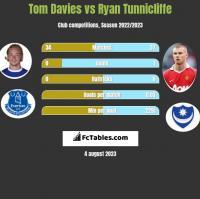 Tom Davies vs Ryan Tunnicliffe h2h player stats