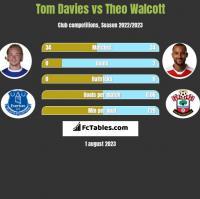 Tom Davies vs Theo Walcott h2h player stats