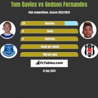 Tom Davies vs Gedson Fernandes h2h player stats