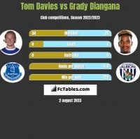 Tom Davies vs Grady Diangana h2h player stats