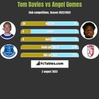 Tom Davies vs Angel Gomes h2h player stats