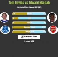 Tom Davies vs Edward Nketiah h2h player stats