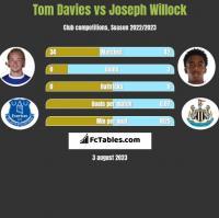 Tom Davies vs Joseph Willock h2h player stats