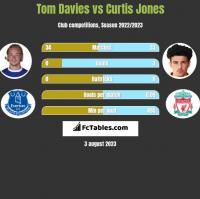 Tom Davies vs Curtis Jones h2h player stats