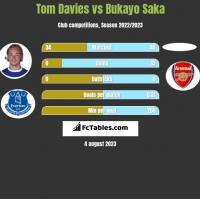 Tom Davies vs Bukayo Saka h2h player stats