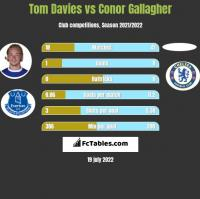 Tom Davies vs Conor Gallagher h2h player stats