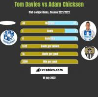 Tom Davies vs Adam Chicksen h2h player stats