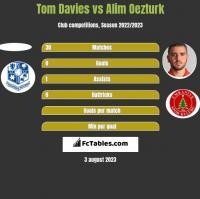 Tom Davies vs Alim Oezturk h2h player stats