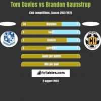 Tom Davies vs Brandon Haunstrup h2h player stats