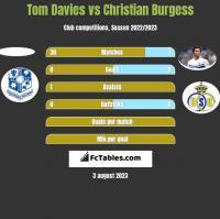 Tom Davies vs Christian Burgess h2h player stats
