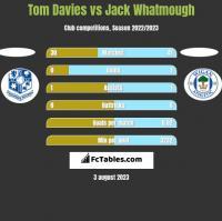 Tom Davies vs Jack Whatmough h2h player stats
