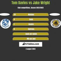 Tom Davies vs Jake Wright h2h player stats