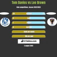 Tom Davies vs Lee Brown h2h player stats