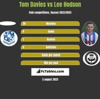 Tom Davies vs Lee Hodson h2h player stats