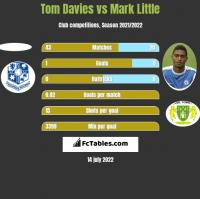 Tom Davies vs Mark Little h2h player stats