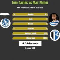 Tom Davies vs Max Ehmer h2h player stats