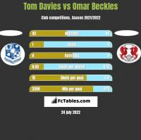 Tom Davies vs Omar Beckles h2h player stats
