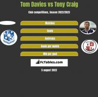 Tom Davies vs Tony Craig h2h player stats