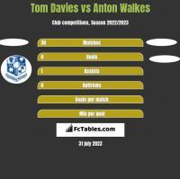 Tom Davies vs Anton Walkes h2h player stats
