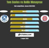 Tom Davies vs Rollin Menayese h2h player stats