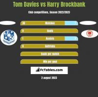 Tom Davies vs Harry Brockbank h2h player stats