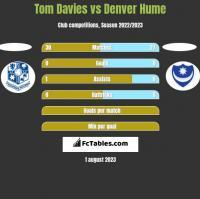 Tom Davies vs Denver Hume h2h player stats