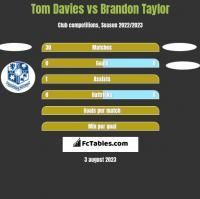 Tom Davies vs Brandon Taylor h2h player stats