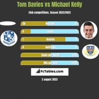 Tom Davies vs Michael Kelly h2h player stats