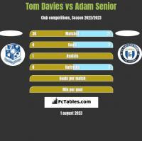 Tom Davies vs Adam Senior h2h player stats