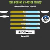 Tom Denton vs Josef Yarney h2h player stats