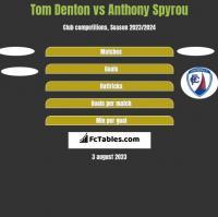 Tom Denton vs Anthony Spyrou h2h player stats