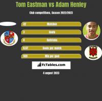 Tom Eastman vs Adam Henley h2h player stats
