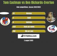 Tom Eastman vs Ben Richards-Everton h2h player stats