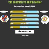 Tom Eastman vs Kelvin Mellor h2h player stats