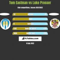 Tom Eastman vs Luke Prosser h2h player stats