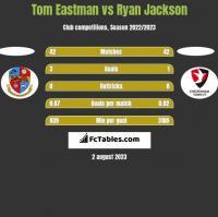 Tom Eastman vs Ryan Jackson h2h player stats