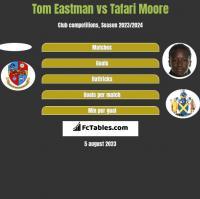 Tom Eastman vs Tafari Moore h2h player stats