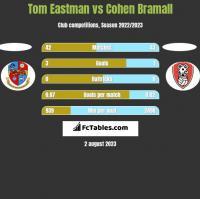 Tom Eastman vs Cohen Bramall h2h player stats